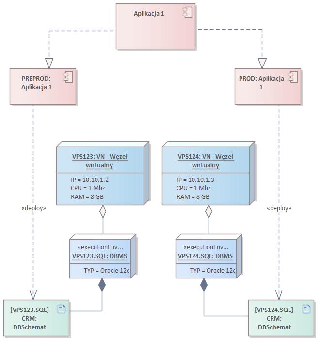diagram wdrożenia widok instalacja komponentów