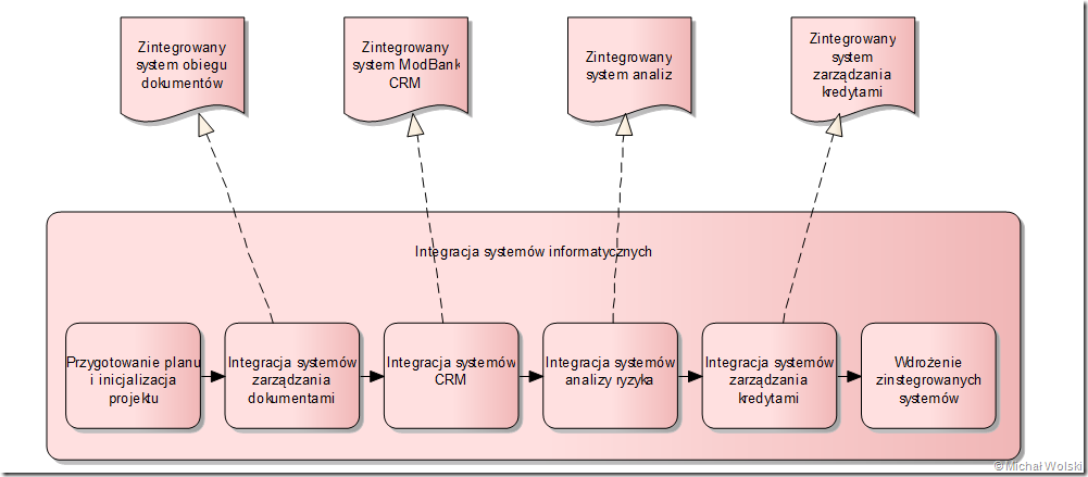 Architektura korporacyjna w enterprise architect cze 6 micha image ccuart Images
