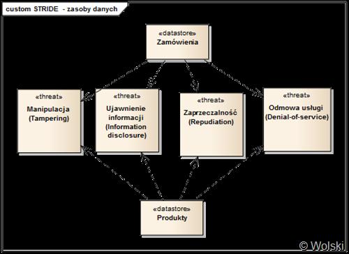 Modelowanie zagroe systemw informatycznych z wykorzystaniem poszczeglne elementy zagroe stride zamodelowano jako element item ze stereotypem threat a relacj pomidzy zagroeniem a artefaktem zostaa zbudowana w ccuart Image collections